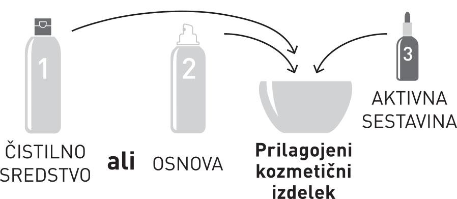 Mešanje sestavin - Proline